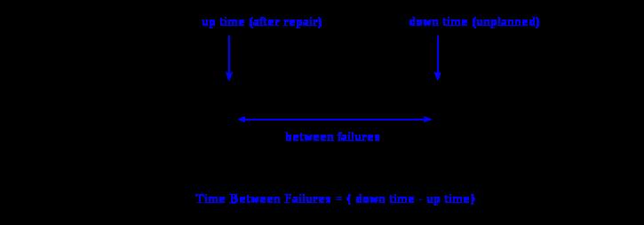 MTBF原理图